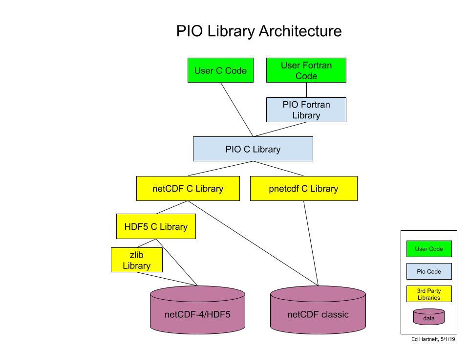 PIO: Installing PIO